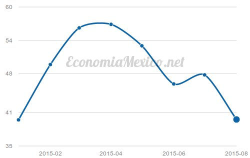 precio promedio petroleo mexico mezcla mexicana exportacion 2015 enero agosto