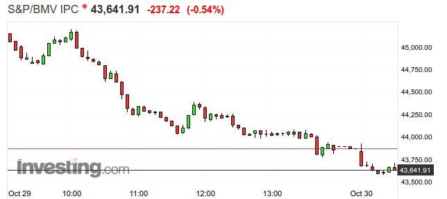 Bolsa Mexicana abrió este martes 30 de octubre con pérdidas