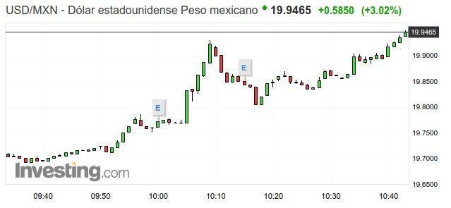 dolar peso mexicano 29-10-18 1042