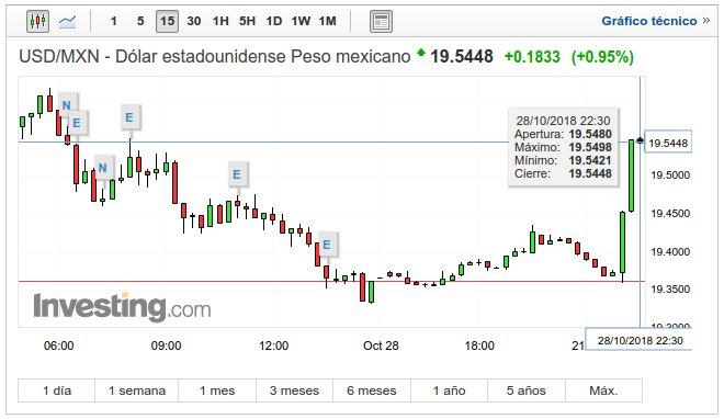 Peso mexicano cae vs dólar tras conocerse resultado de consulta del Aeropuerto