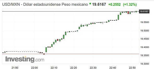 dolar peso mexicano consulta aeropuerto 2252