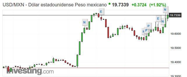 Peso mexicano se devalúa vs dólar por triunfo de Santa Lucia