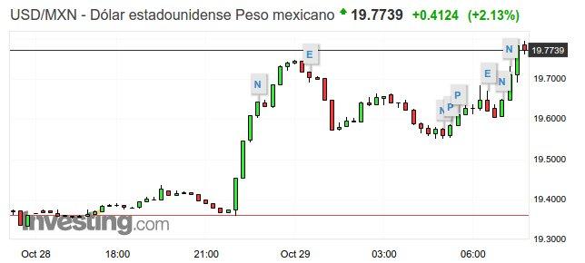 peso mexicano dolar amlo consulta aeropuerto