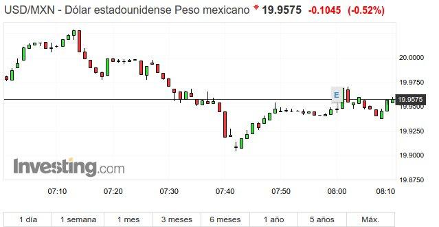 Peso mexicano abrió este martes con ganas de recuperar terreno vs dólar