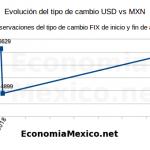 evolucion tipo cambio mexico dolar peso mexicano 2017 2019